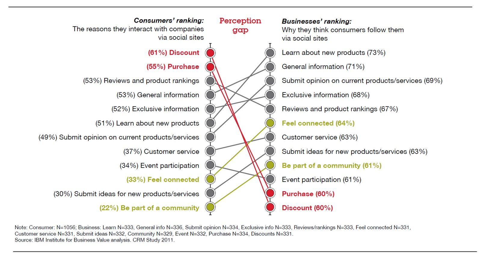customer perception How can the answer be improved.