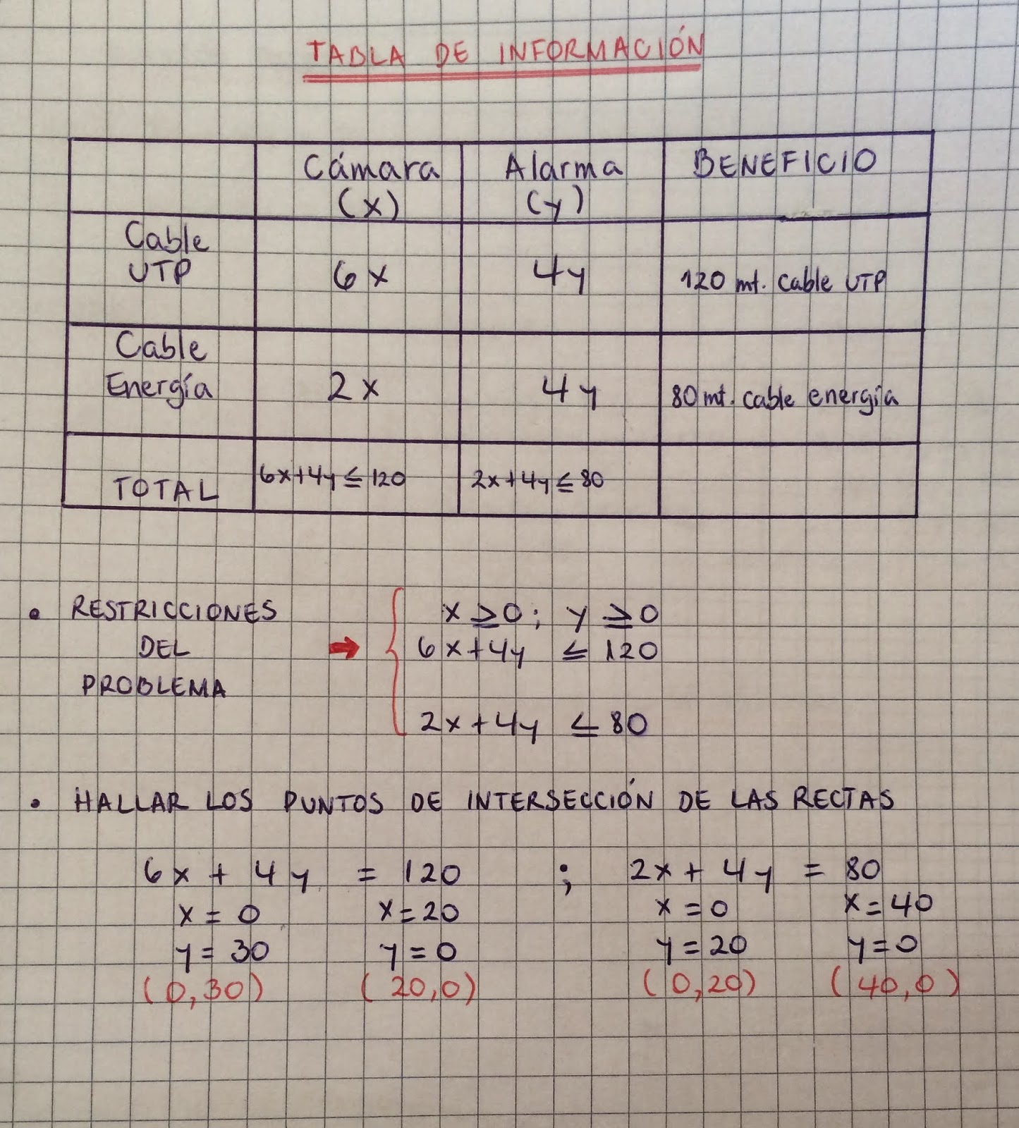 Circuito Lineal : Ejercicios de programación lineal circuitos lógicos tablas de