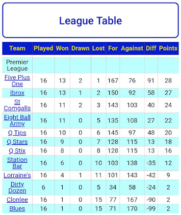 LEAGUE TABLE 13th MARCH