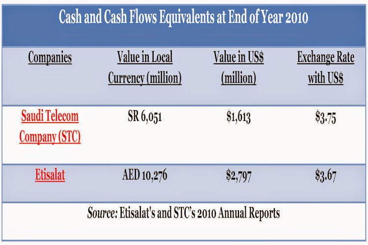 BACCI-Cash-and-Cash-Flows-Equivalents-at-End-of-Year-2010