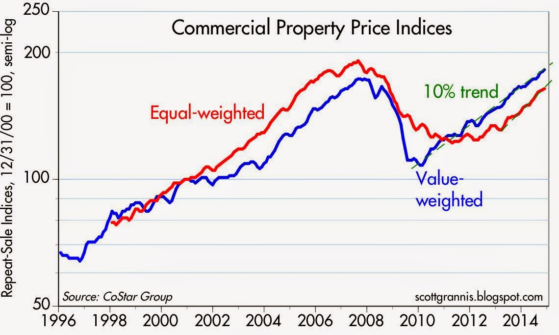 Commercial Property Price Increase