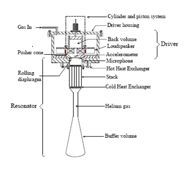 working of the thermoacoustic refrigerationpart by part