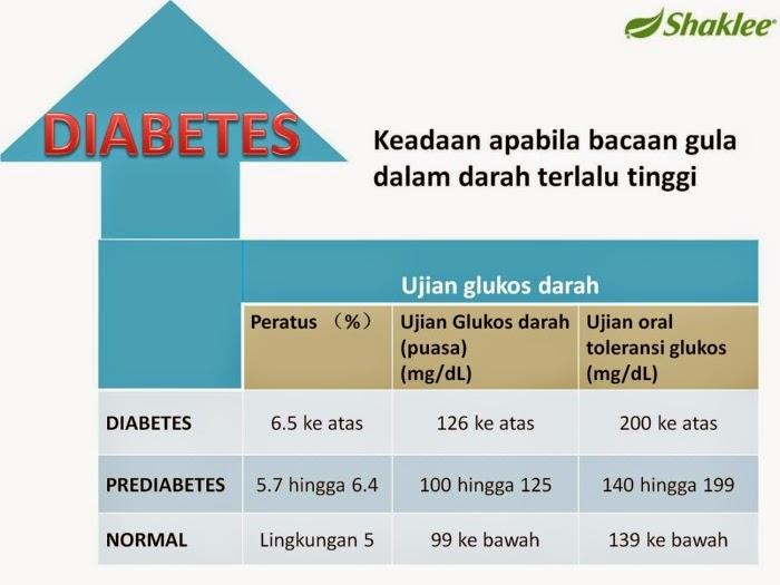 shaklee diabetes