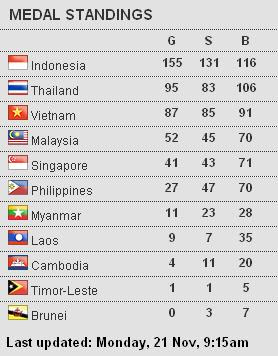 SEA Games Medals Tally 2011