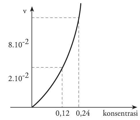 Pengertian laju reaksi kimia rumus contoh soal faktor faktor yang grafik reaksi orde 2 ccuart Image collections