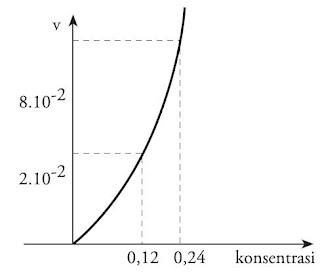 Grafik Reaksi Orde 2