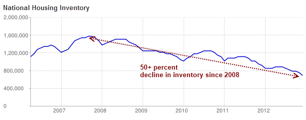 US housing inventory 2006 - 2012