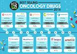 Top 10 Medicamentos 2016