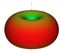 herztian dipole + radiation patterns - Physics Help and Math Help