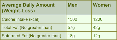 Table Showing Diet Daily Calories, Fat & Saturated Fat