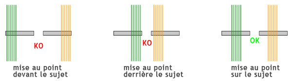 collimateur horizontal bandes verticales