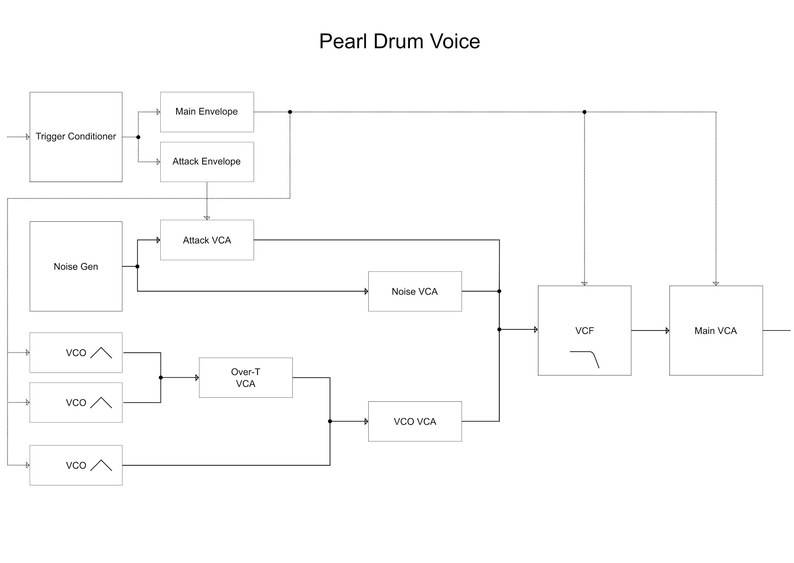 Zen Instruments Pearl Drum X Schematic In Addition Schematics Eagle Files On Here Is A Block Diagram Of One Voice The Full Images And