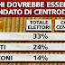 Alfano Tremonti o Berlusconi chi dovrebbe essere il candidato del centrodetra?