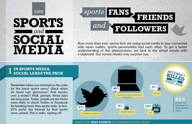 sport and the social media Athletes, major sports leagues and media have competing views about social media, what it brings to sports and its drawbacks.