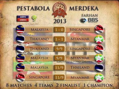 Keputusan Malaysia vs Myanmar 9 September 2013 - Pesta Bola Merdeka 2013