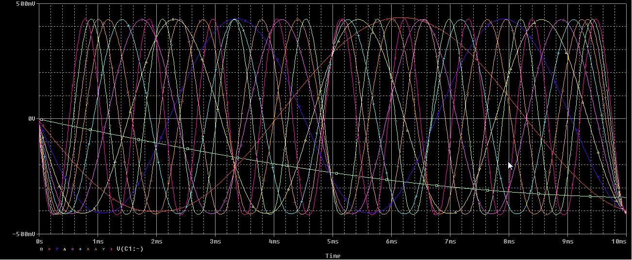All Frequency waveform at the load
