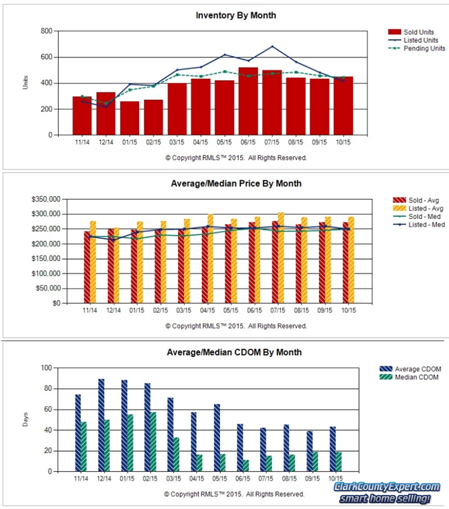 RMLS Charts of Vancouver WA Resale Home Sales Trends in October 2015