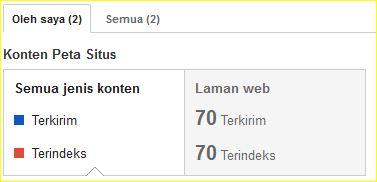 cara mudah dan praktis submit sitemap ke google webmaster tools http://blogbelajar2.blogspot.com/