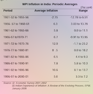 essay on price rise in india 2011 Essay on rising prices in india jasvir numerous factors can be cited to explain price rise in india first, our economic planning has suffered from serious drawback, right from the beginning during the various five-year plans.