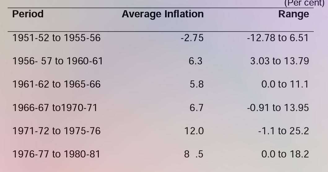 essay rise prices india