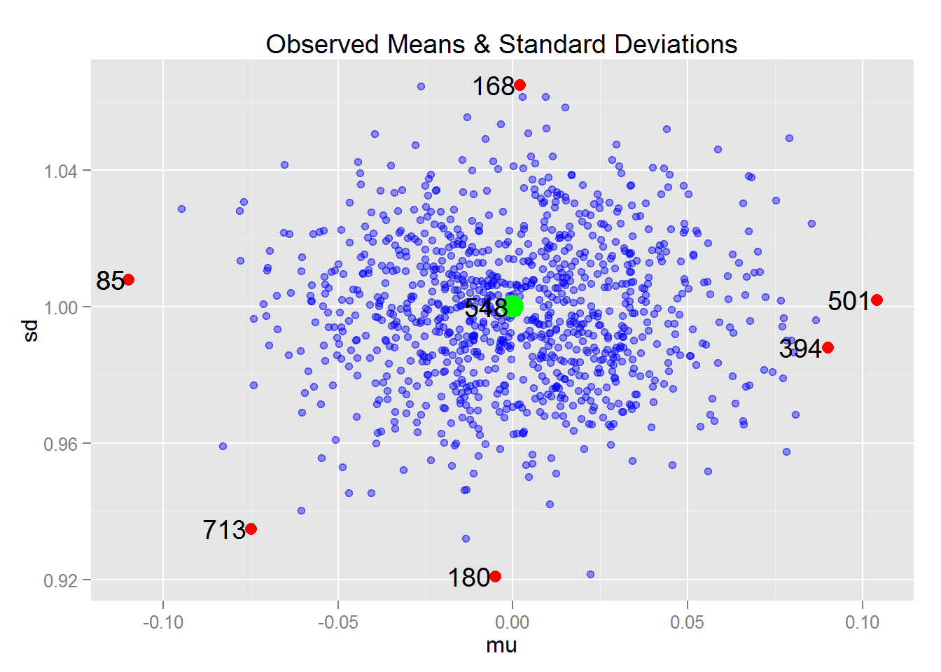 "A Look at Random Seeds in R… Or: ""85, why can't you be more like 548?"""