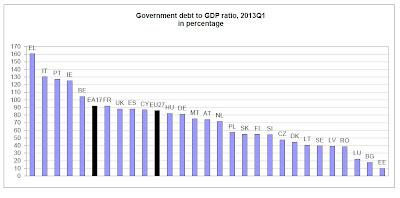 deuda de los Estados de la Unión Europea Primer Trimestre de 2013