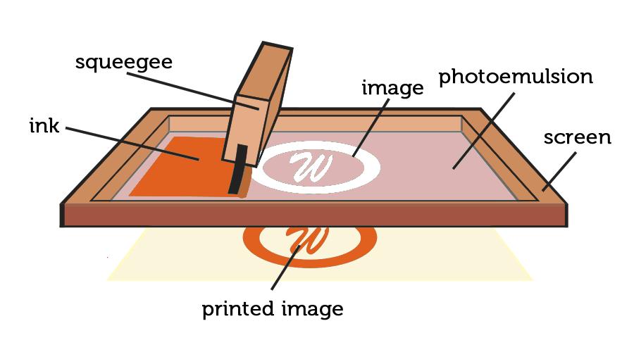 Image Gallery Screen Printing