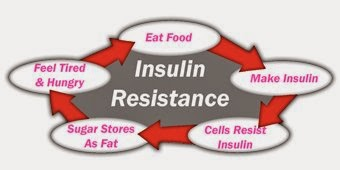 insulin resistance symptoms skin