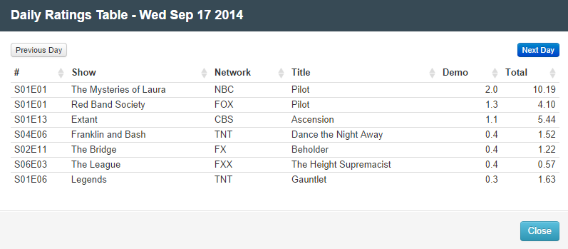 Final Adjusted TV Ratings for Wednesday 17th September 2014