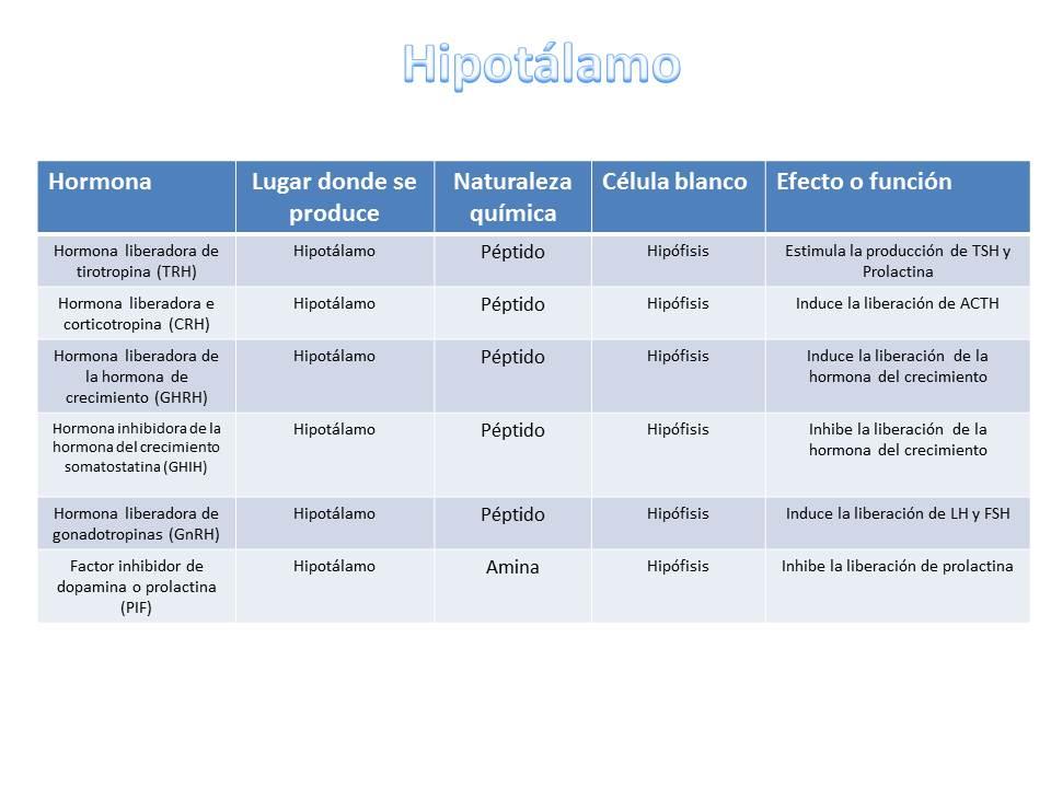 Hormonas en los tejidos mamarios
