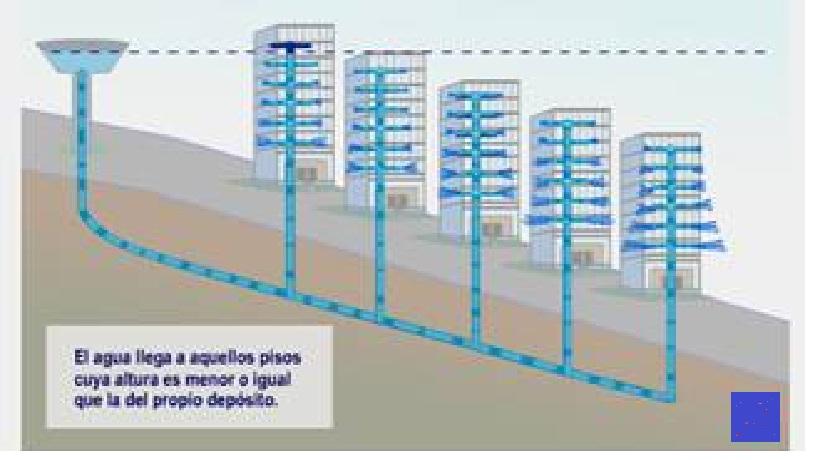 Representaci n gr fica for Grupo de presion de agua para edificios