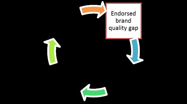gap marketing strategy Francis moran & associates  marketing strategy  mind the gap between marketing and sales mind the gap between marketing and.