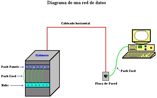 Redes  Cableado Estructurado