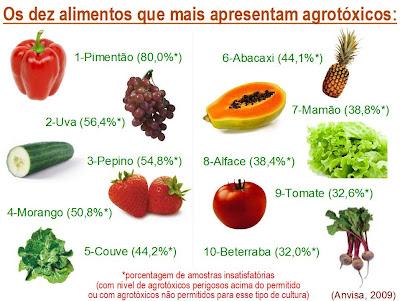 dez produtos mais contaminados por agrotóxicos dentre os 20 avaliados pela Anvisa em 2009