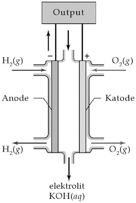Sel hidrogen-oksigen termasuk jenis sel bahan bakar