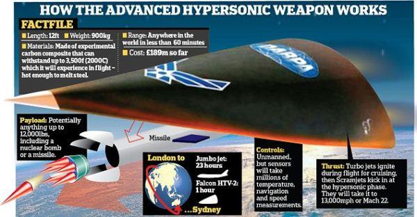 Geopolitics Of Long Range Hypersonic High Precision