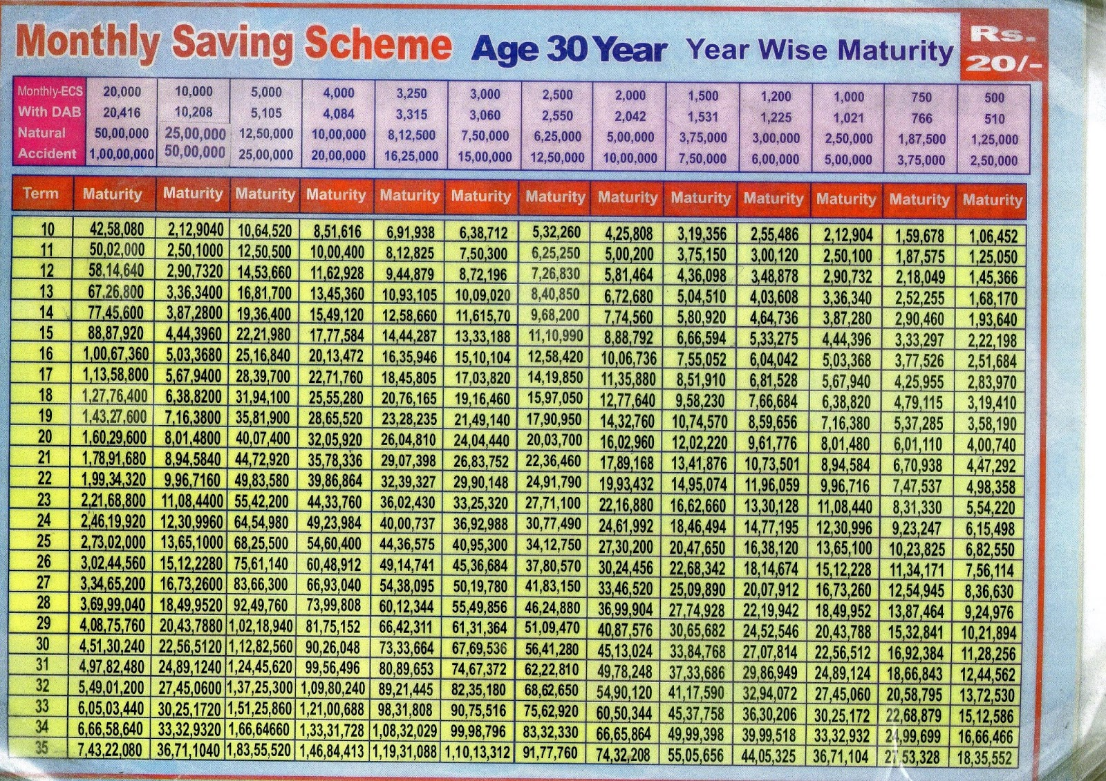 lic plan chart table pdf