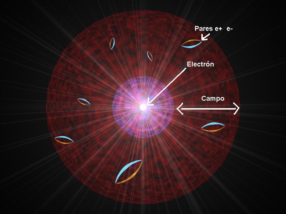 Resultado de imagen de El vacío y las partículas virtuales