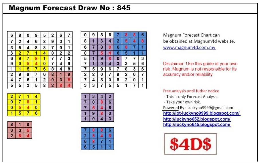 Lucky Magnum Forecast Chart Draw Part