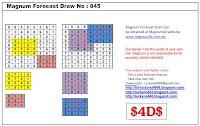 Lucky No 9999: Magnum Forecast Chart Draw No. 845 - Part 1