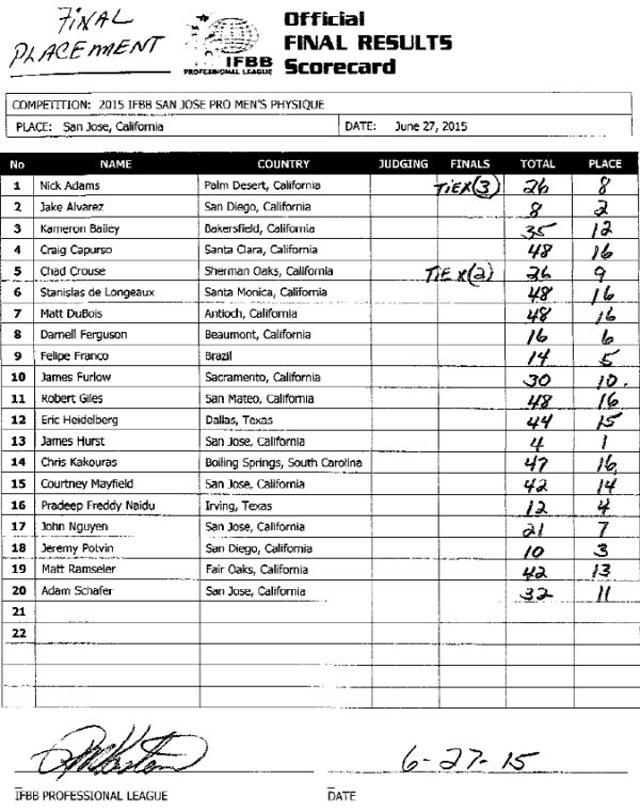 Cartão de pontução do San Jose Pro 2015 mostra o resultado final. Foto: IFBB Professional League