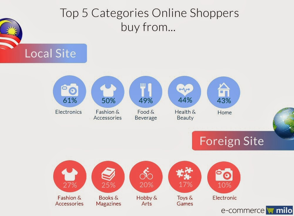 top_online_shopping_categories_malaysia.jpg