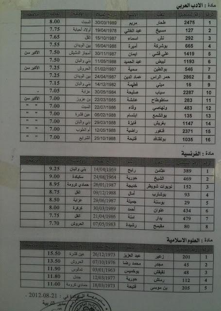 نتائج التعليم الثانوي 2012 - تخصص مادة الأدب العرب - الفرنسية ومادة العلوم الإسلامية