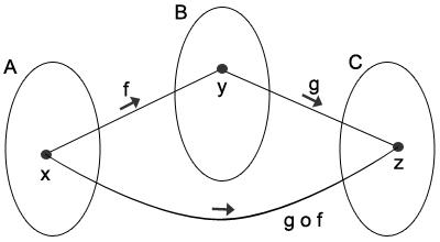 Diagrama da Função Composta