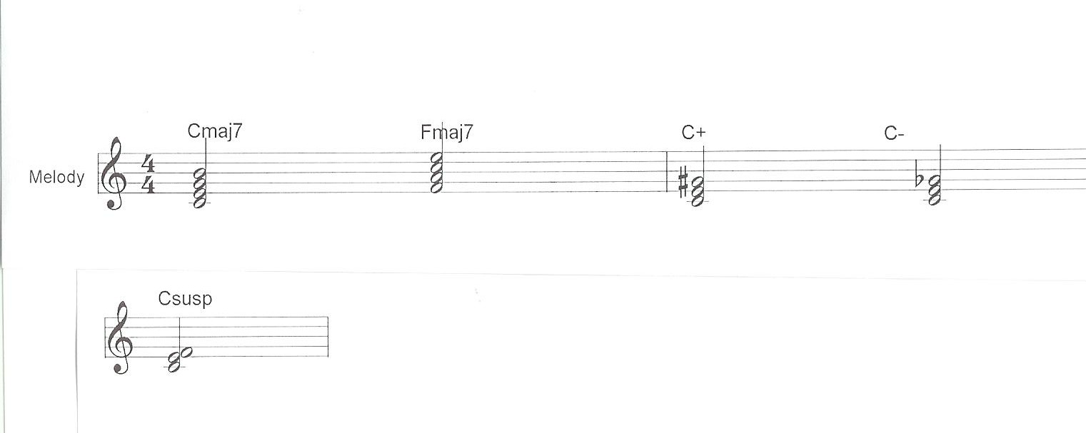 Playchordpiano123 and finally there are suspended chords in this case the third is raised by a half tone for c this is c f g hexwebz Gallery