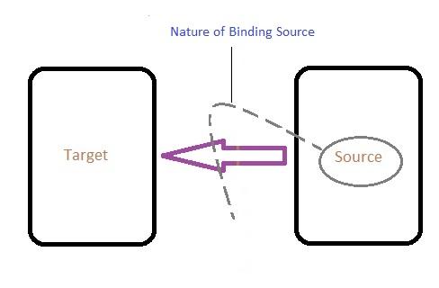 wpf binding trigger propertychanged