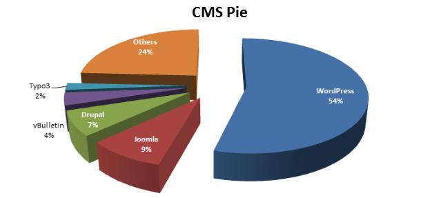 CMS Terpopuler di Dunia