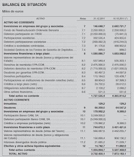 Balance de situación del Fondo de Garantía de Depósitos  a 31 de Diciembre de 2011