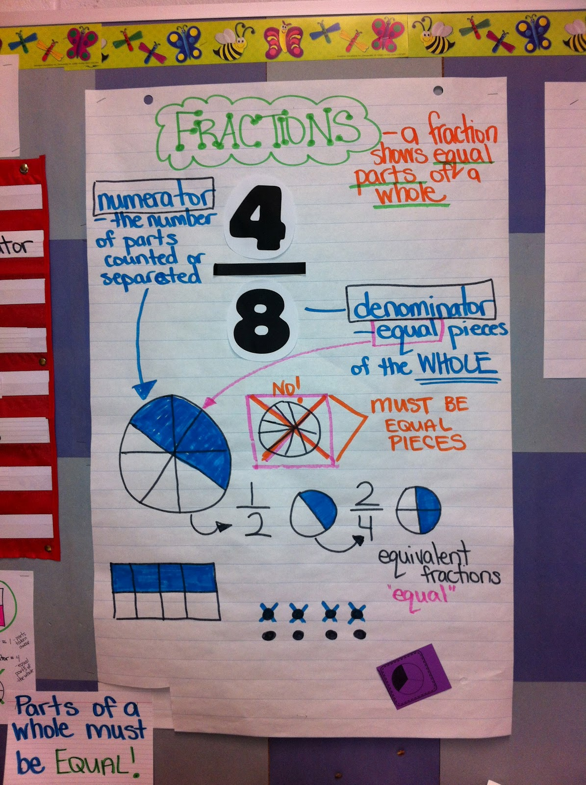 Thinking of Teaching: Fractions Part 1- Diagnostic Talking Picture and ...
