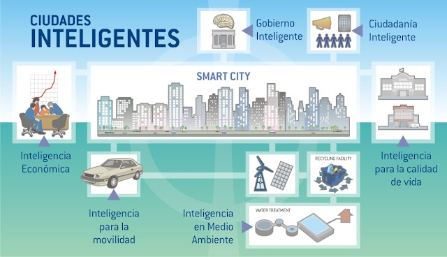 Ciudades Inteligentes - Smart Cities